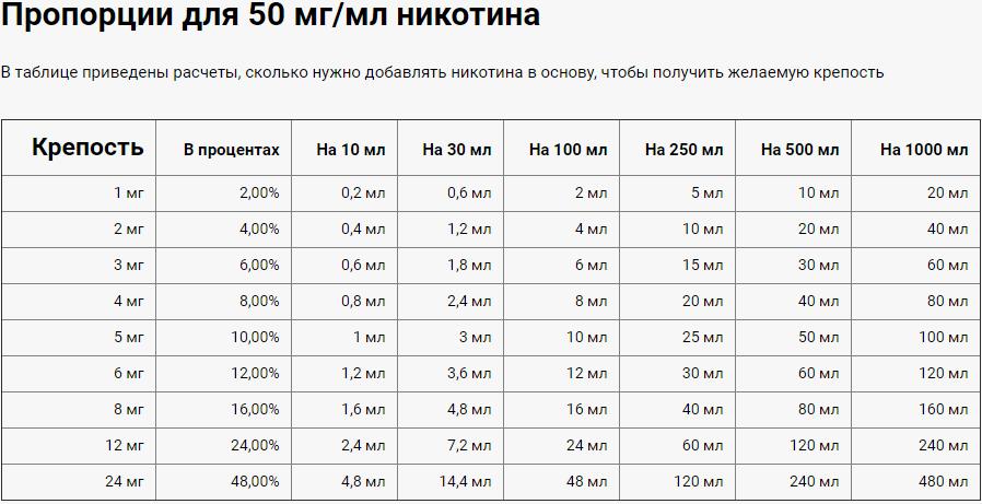 Таблица концентрации никотина